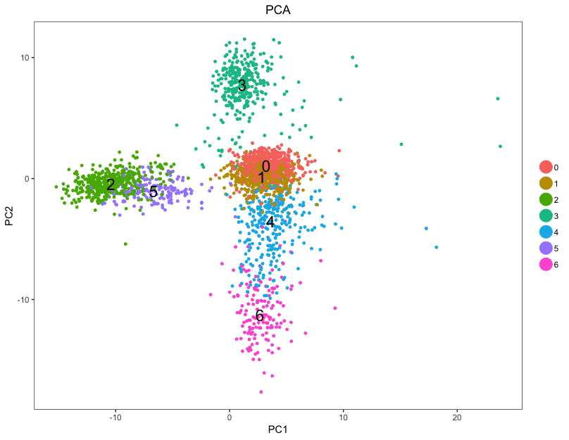 Single-cell RNA-seq: Clustering Analysis | In-depth-NGS-Data