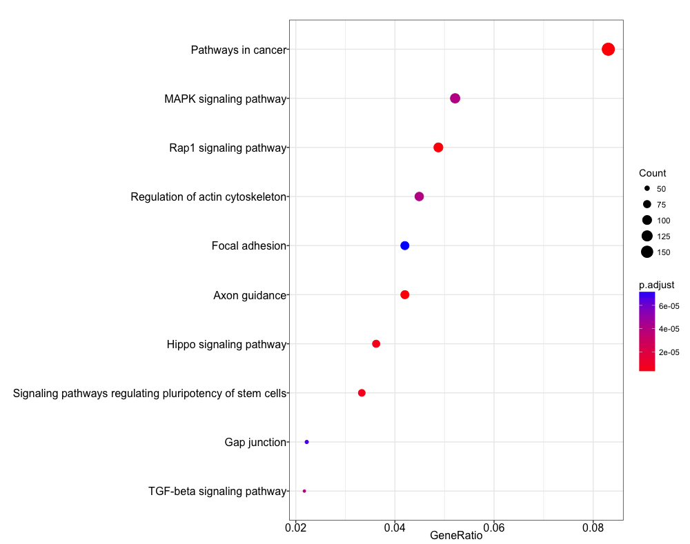 ChIP-seq Peak Annotation and Functional Analysis